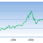 Market cap vs gdp