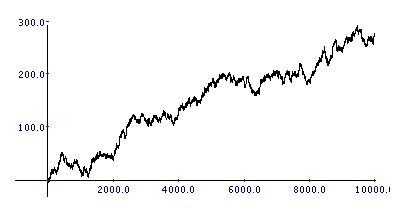 trading system selection bias trading equity curve from random coin toss
