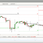how to use pivot points in trading EURUSD chart