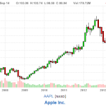 time to sell apple shares chart