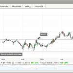 day trading strategies ftse chart