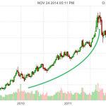 gold parabolic 2012 chart