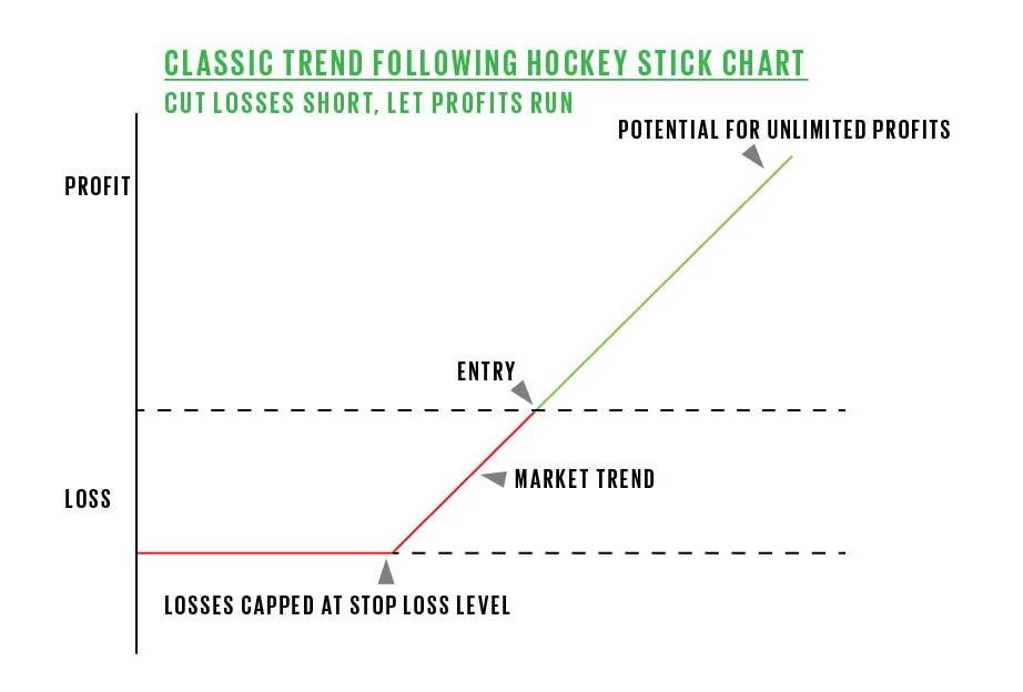 hockey stick chart trend following