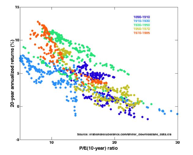 historical PE ratios chart and stock market performance