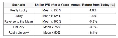 PE ratios and stock market performance