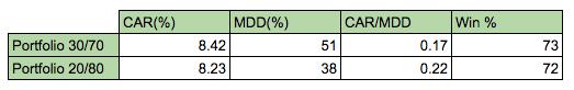 rsi portfolio strategy results 1