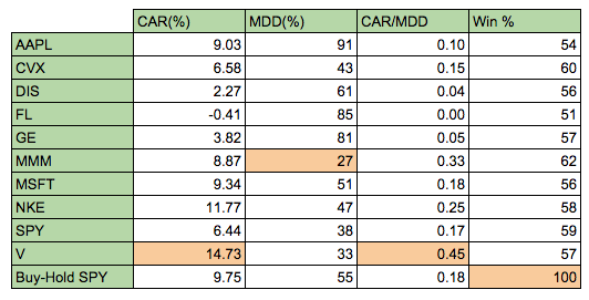rsi divergence table of results