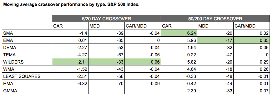 best moving average test on s&p 500