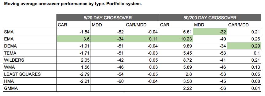 moving average portfolio test