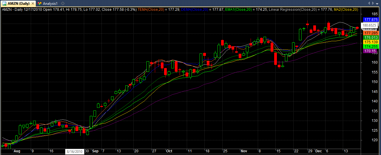 Shows first 8 moving averages plotted together