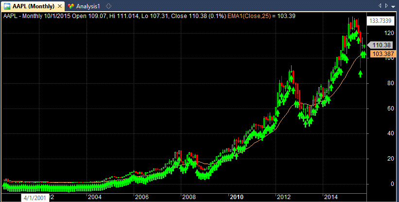 Invest each month in apple stock chart