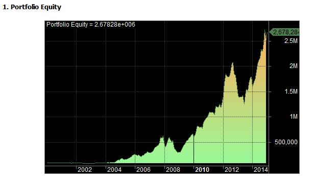 Apple DCA equity chart