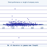stock performance by length of company name