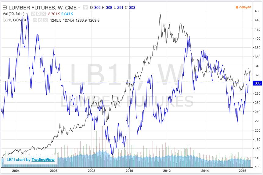 lumber futures vs gold prices