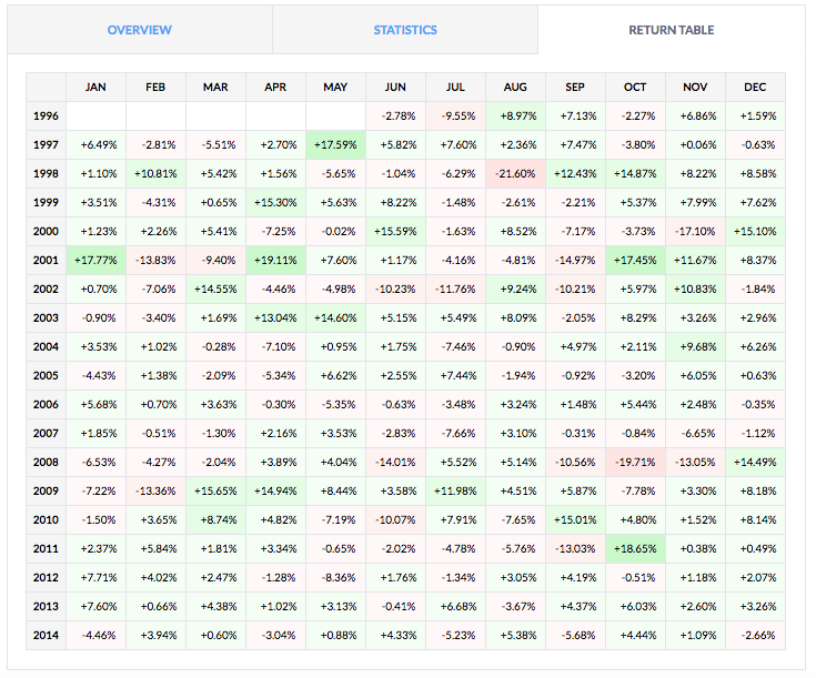 backtesting with finviz monthly returns