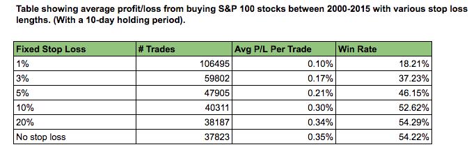 no stop loss stocks