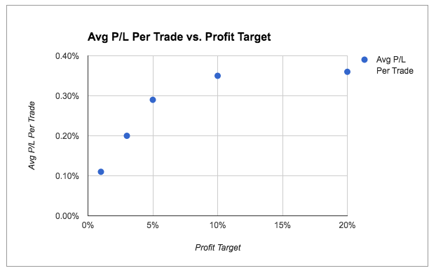 returns by profit target