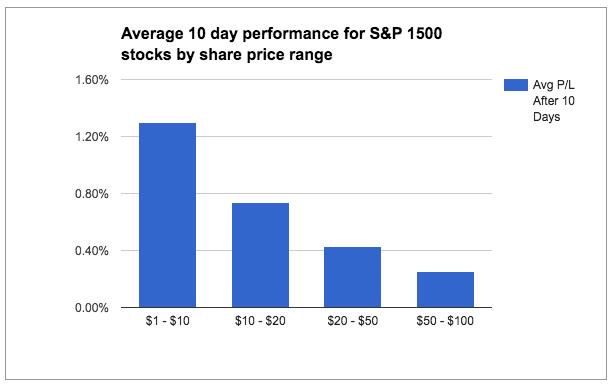 dollar value stocks returns