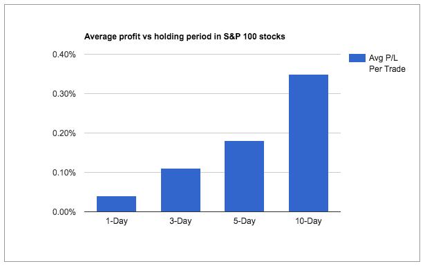 profit vs holding period