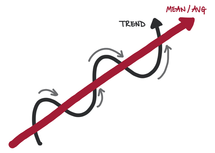 regression to the mean - mental models for wall street
