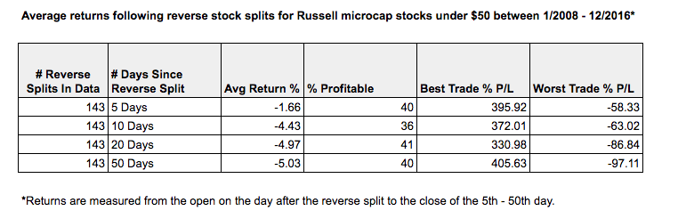 average returns following reverse stock splits in the Russell Microcaps
