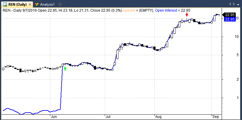 ren reverse stock split chart