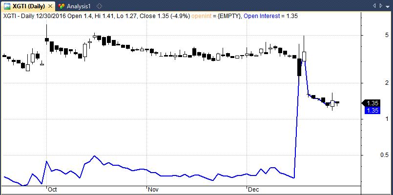 xgti reverse stock split chart