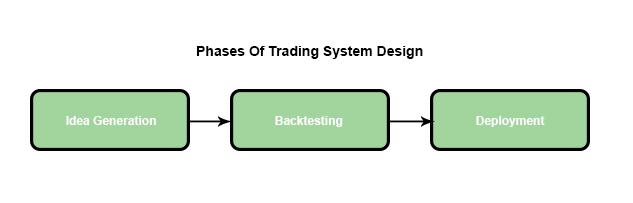 trading system design phases