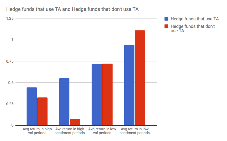 technical analysis returns by hedge fund type