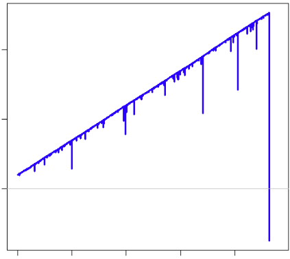 Martingale typical equity curve
