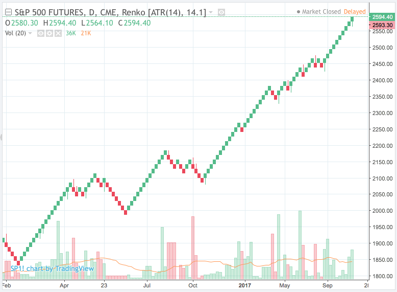 Renko charts are liable for repainting