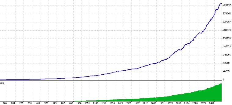 Example of an unrealistic equity curve from a forex expert advisor