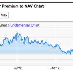 Historical premium of GBTC over bitcoin NAV via YCharts