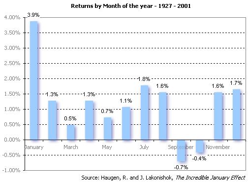 stock market anomalies january effect