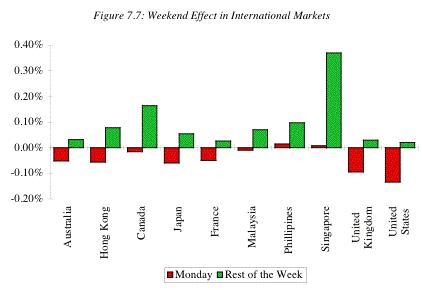 weekend effect in international markets
