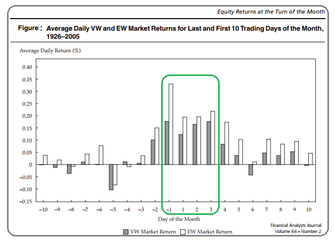 stock market anomalies - turn of the month effect