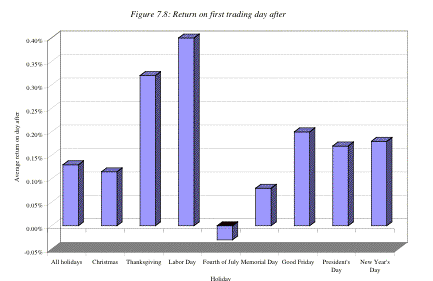 stock market anomalies holiday effect