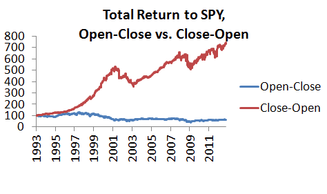 stock market anomalies: overnight returns