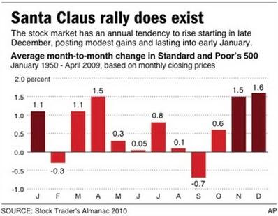 stock market anomalies - santa claus rally
