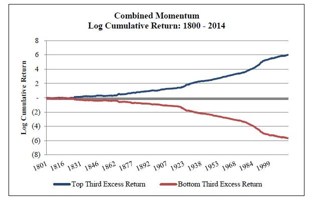 stock market anomalies - momentum