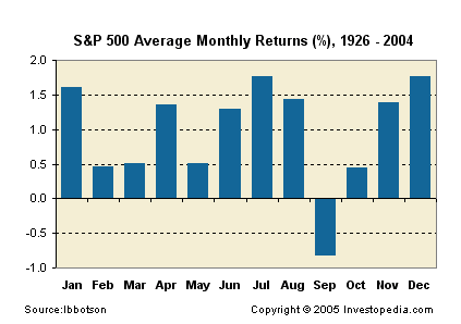 stock market anomalies sell in may and go away