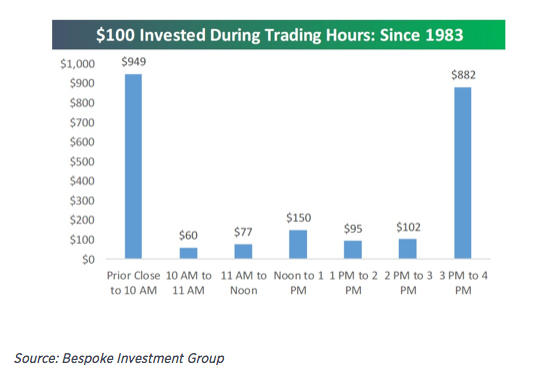 stock market anomalies: time of day effect