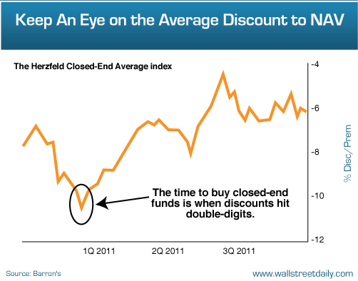 stock market anomalies - closed end fund discount