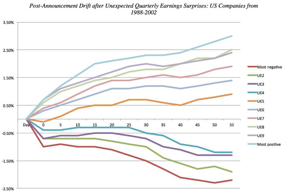 stock market anomalies - post earnings announcement drift