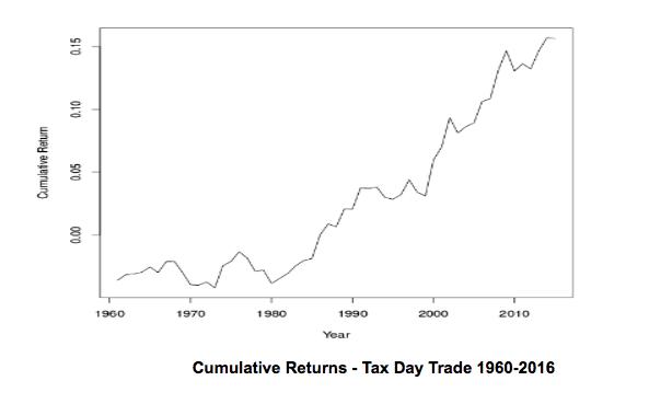 stock market anomalies - tax day trade