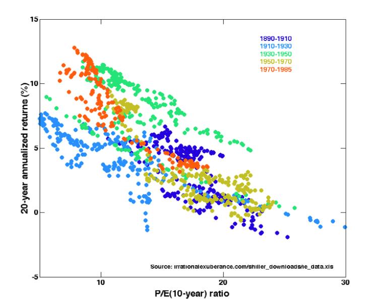 stock market anomalies - pe ratio