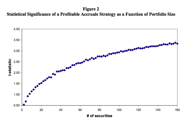 stock market anomalies - accrual effect anomaly