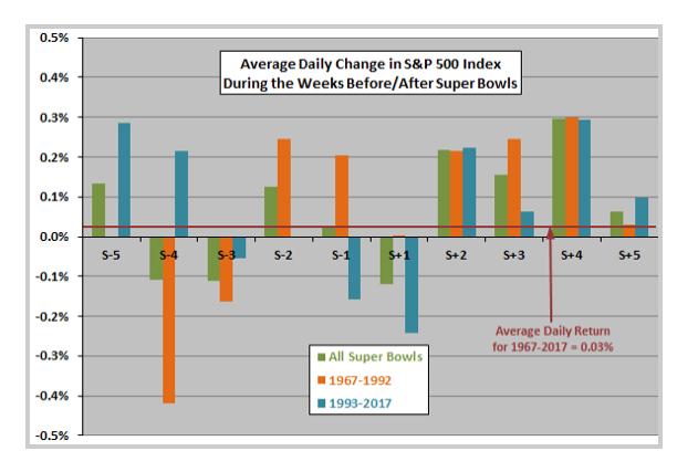 stock market anomalies - super bowl effect