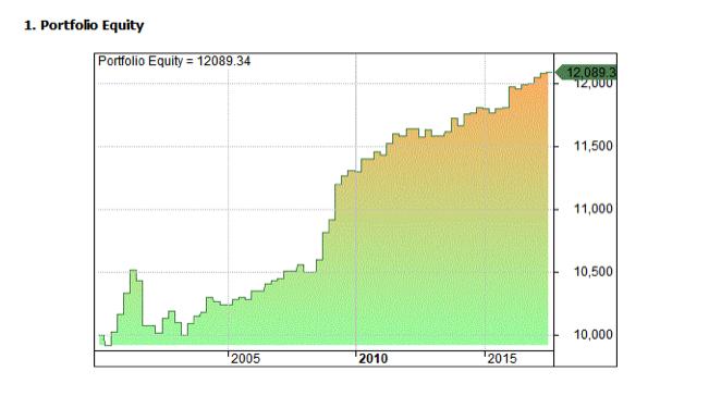 stock market anomalies - triple witching effect