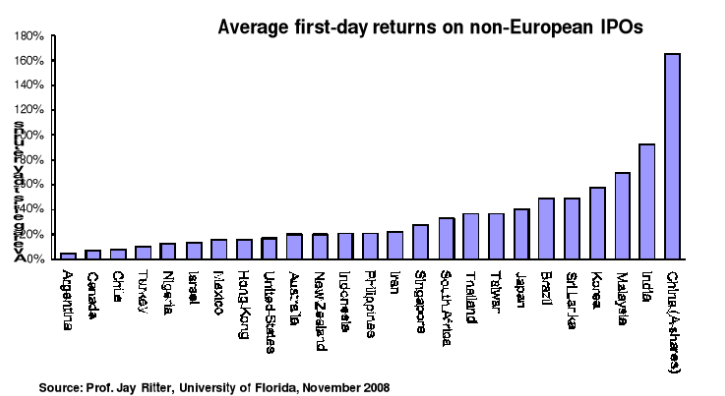 stock market anomalies - IPO effect